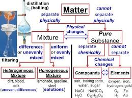 element compound or mixture ppt video online download