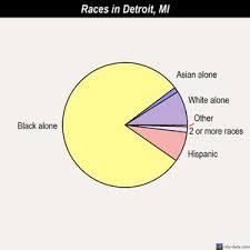 under the table jobs in detroit detroit michigan mi profile population maps real estate