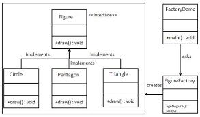 pattern design java working with design patterns in java