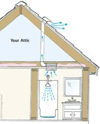 bathroom ventilation and attic issues