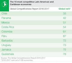 how can latin america escape it u0027s middle income trap world