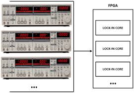 sunnyvale permits sensors free full text dual phase lock in amplifier based on