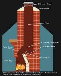 fireplace chimney open or closed clean flue installing blockers