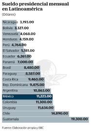 tabla de salarios en costa rica 2016 del sueldo presidencial al salario mínimo en latinoamérica
