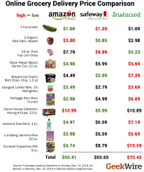 grocery delivery wars how fresh instacart and safeway