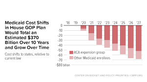 Economy House Plans by House Republican Health Plan Shifts 370 Billion In Medicaid Costs