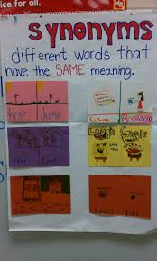 K Hencenter 129 Best Anchor Charts I Need To Print Or Make Images On Pinterest