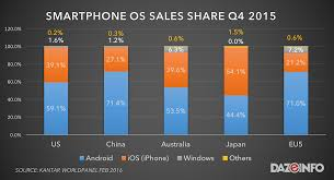iphone vs android sales iphone vs android smartphone sales 2015 apple wins yet loses report
