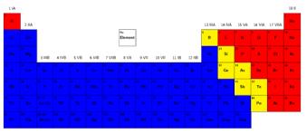 Nonmetals In The Periodic Table Natural Sciences Grade 9