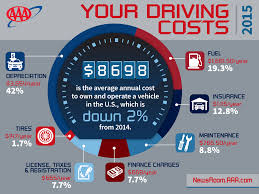 Estimated Car Insurance Cost by Annual Cost To Own And Operate A Vehicle Falls To 8 698 Finds