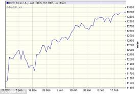 Dow Jones Help Desk Dow Jones Industrial Average Closes Above 13 000 For First Time