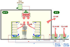 condenseur chambre froide récupérer la chaleur au condenseur de la machine frigorifique