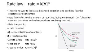 diffeial rate laws can take on many diffe forms especially for complicated chemical reactions