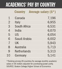 academic salaries no longer attract top talent survey finds
