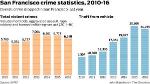 Crime Map San Francisco by Crime Fell 10 Percent In San Francisco But Gun Violence Surged