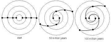 How Long Does It Take For Light To Reach Earth How Long To Orbit Milky Way U0027s Center Astronomy Essentials