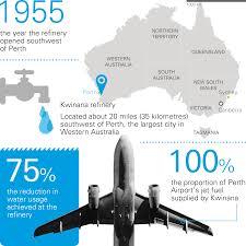 sixty years supplying fuel to western australia locations bp