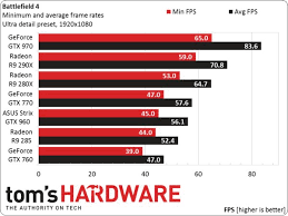 pubg 960m nvidia geforce gtx 960 gaming benchmark results