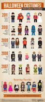 spirit halloween hiring age 17 best tv infographics images on pinterest infographics tv