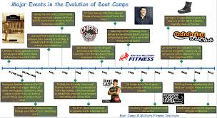 history of boot camps u2013 boot camp u0026 military fitness institute