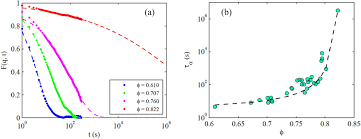 Vitrificateur No Visible Correlation Between Crystalline Order And Vitrification In