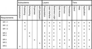 Requirements Traceability Matrix Template Excel Help Me Understand What I Am Seeing Here Derek Huether