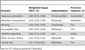 applying the risk of bias tool in a systematic review of