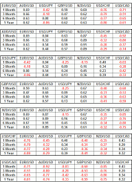 forex pairs correlation table fx correlations april how do currencies move in relation to each