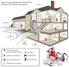 home fire safety plan smoke alarm fire alarm fire extinguisher kidde fire safety