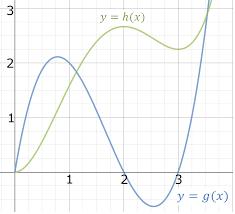 curve sketching warmup practice problems online brilliant