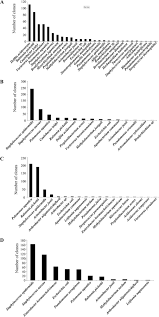 comparative analysis of bacterial community composition and