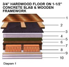 Hardwood Floor On Concrete Wood Floor On Concrete Home Design Ideas And Pictures