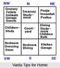 2 Bedroom House Plans Vastu Vastu Shastra House Plan Free Vastu Shastra Design Indian