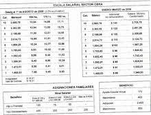 escala salarial vidrio 2016 el naranja