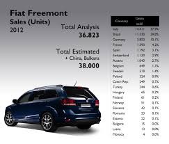 jeep journey 2012 fiat freemont 2012 full year analysis fiat group u0027s world