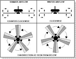 which way should a ceiling fan turn in the summer which way should ceiling fan blades tilt in summer www