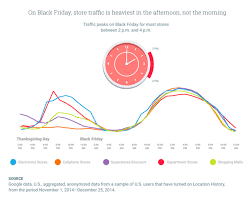 t be a turkey use data to avoid thanksgiving traffic this weekend