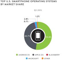 marktanteil lexus usa top ten smartphone apps apple hinter facebook und google news