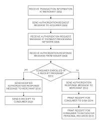 Dual Diagnosis Worksheets Patent Us8429048 System And Method For Processing Payment