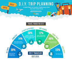 Travel Trends images Analyzing latest travel trends what are the predictions for png