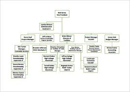 Template Organizational Chart by Organizational Chart Template 9 Free Sle Exle Format