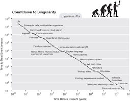 singularity is near sin graph countdown to sin logarithmic