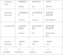 table of english tenses pdf tense chart in hindi with rules 2018 englishgrammar10 com