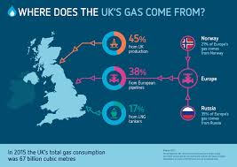 where does uk gas come from gas