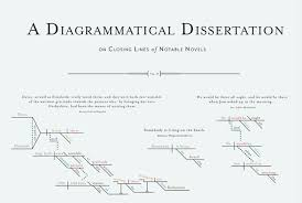 a chart that diagrams closing sentences from classic novels