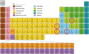 what are the heavy metals on the periodic table why test for metals