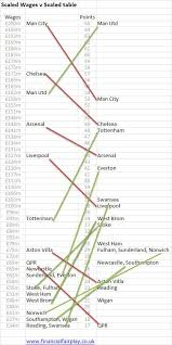 premier league table over the years wage and the premier league scaled table