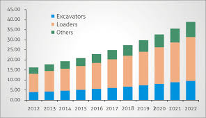 an outlook of innovation and growth of excavator market