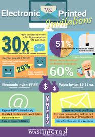 infographic electronic vs print invitations