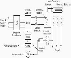 transformers generators and protection theory